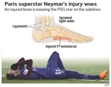Foot Injuries Neymar